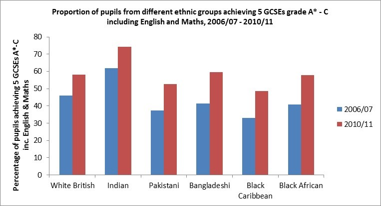 which ethnic groups do best at school
